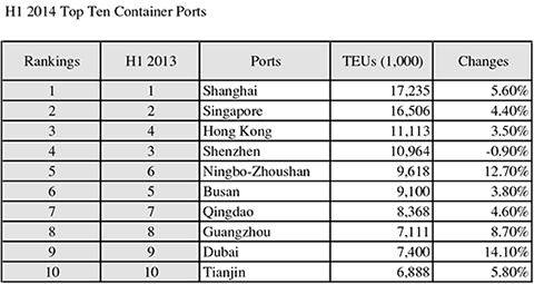 Asian Dominates World's Top 10 Container Ports | News | JIFFA